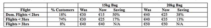 ryanair bag fee savings