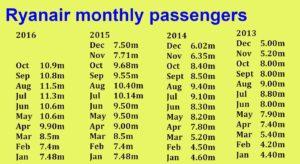 ryanair-monthly-passengers