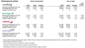 IAG passengers stats January 2017