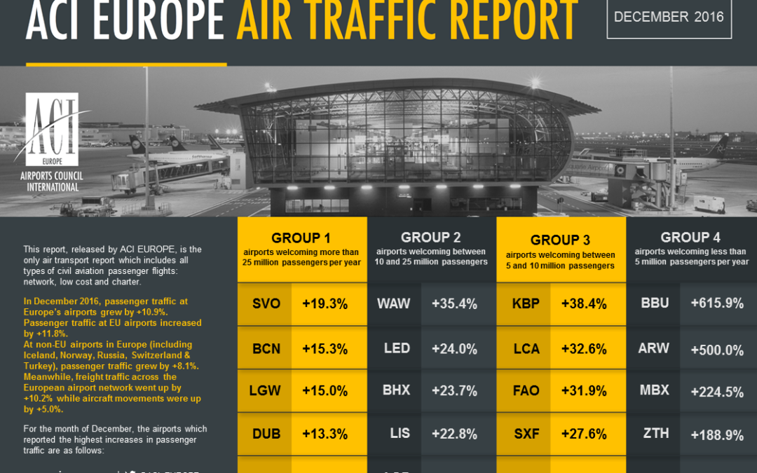 Dublin was fastest growing airport of 2016 as European passenger numbers hit 2 billion